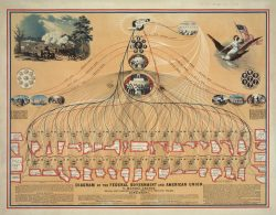 Diagram of the Federal Governmen & American Union Poster